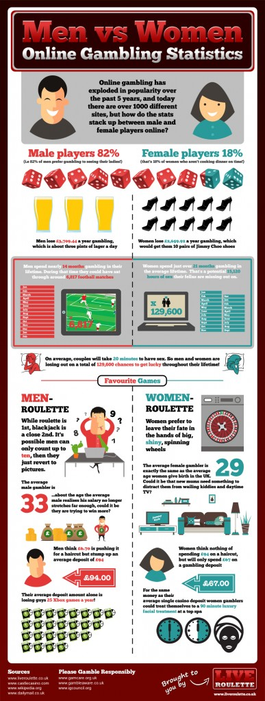 Infografía - hábitos según sexo en Gambling Online