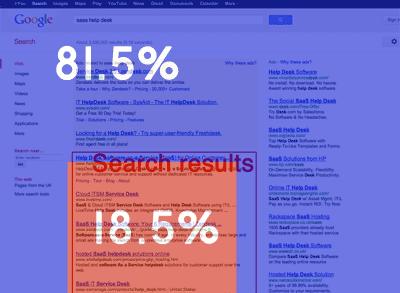 resultados en google y anuncios